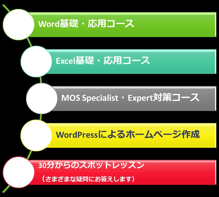 Word基礎・応用コース Excel基礎・応用コース MOS Specialist・Expert対策コース WordPressによるホームページ作成 30分からのスポットレッスン (さまざまな疑問にお答えします)